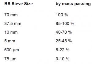 Backfilling Materials Sieve Analysis BS Standard